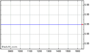 Intraday Reliance Genemedix Chart