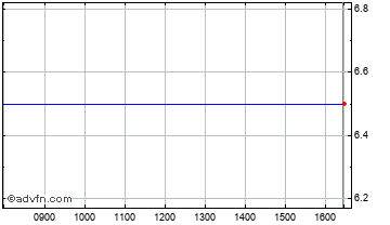Intraday Galleon Chart