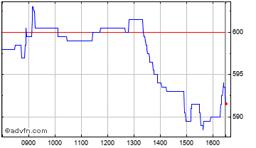 Intraday Graphite Ent Chart