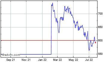 1 Year Graphite Ent Chart