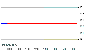 Intraday Gladstone Pac Chart