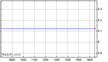 Intraday G.R.(Hldgs) Chart