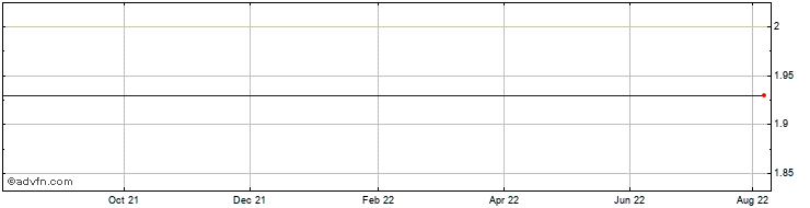 1 Year Graphene Nano Share Price Chart