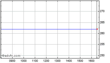 Intraday Gartmore Smaller Cos Chart