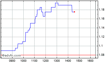 Intraday Govett ST.Tst. Chart
