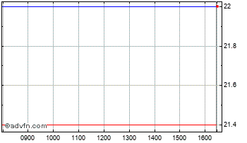 Intraday Getech Chart