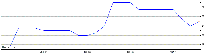 1 Month Getech Share Price Chart