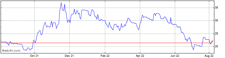 1 Year Getech Share Price Chart