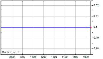 Intraday Gunsynd Chart