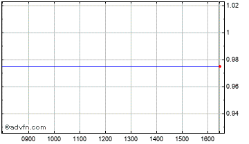 Intraday Gowin New EN. Chart