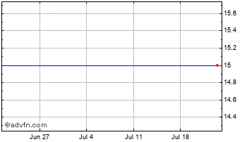 1 Month Newstar Rbc 3X� Chart
