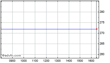 Intraday Henderson Alt Chart