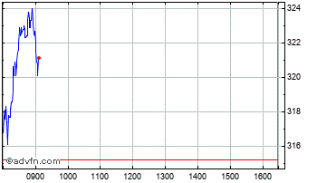 Intraday Holidaybreak Chart