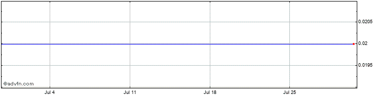 1 Month Herencia Share Price Chart