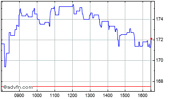 Intraday Halfords Chart