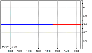 Intraday Helphire Grp. Chart