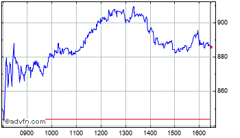 Intraday Hargreaves Lansdown Chart