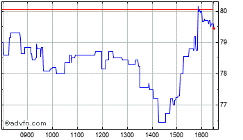 Intraday Hochschild Chart