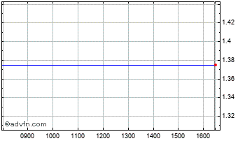 Intraday Hollywood Media Chart