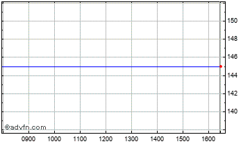 Intraday Hermes Pac. Chart