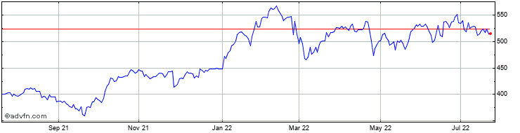 hsbc bank stock price history