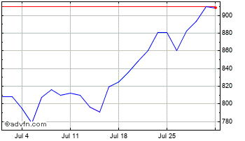 1 Month Henderson Smaller Companies Chart