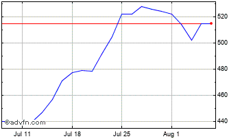 1 Month Hargreaves Services Chart
