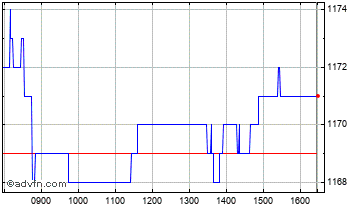 Intraday Homeserve Chart