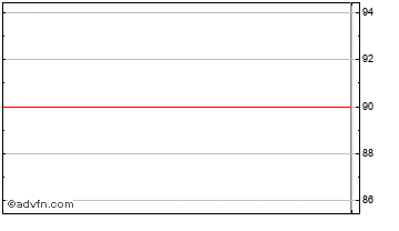 Intraday Hartest Hldgs. Chart