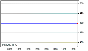 Intraday Hellermanntyton Chart