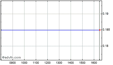 Intraday Hunter Res. Chart