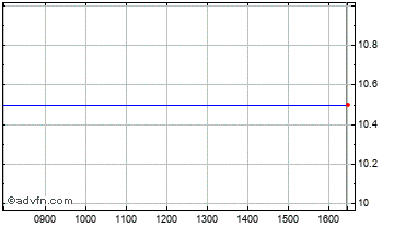Intraday Huveaux Chart