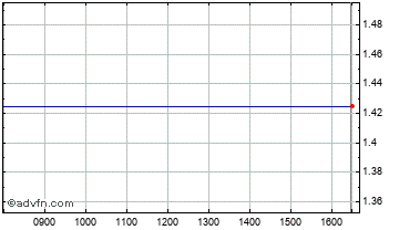 Intraday Islamic Bank Of Britain Chart