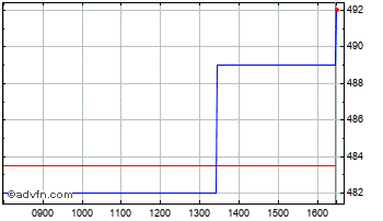 Intraday Ienergizer Chart