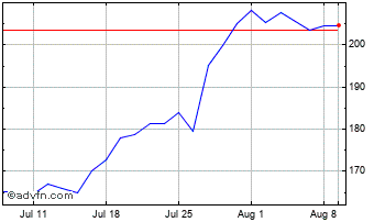 1 Month Ibstock Chart