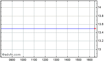 Intraday Icb Fin Chart