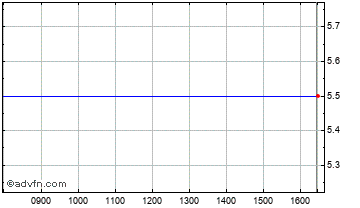 Intraday Intl. Cons. Min Chart