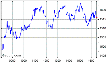 Intraday Intermediate Capital Chart