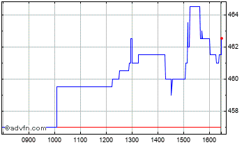Intraday Impax Environmental Markets Chart