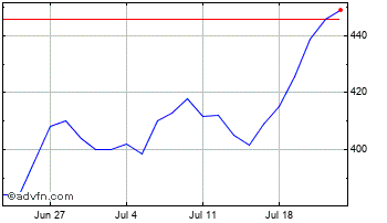 1 Month Impax Environmental Markets Chart