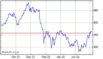 1 Year Impax Environmental Markets Chart