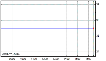 Intraday Invista Chart