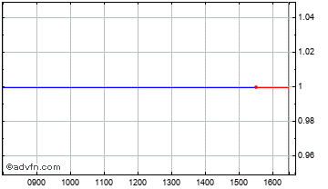 Intraday Interactive Gaming Chart