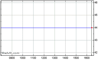 Intraday Intercede Grp Chart
