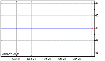1 Year Impact Holdings Chart