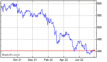 1 Year Independent Investment Trust Chart
