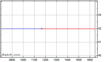 Intraday Ingenious 1 Chart
