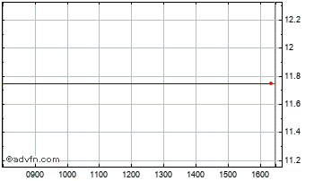 Intraday Ims Maxims Chart