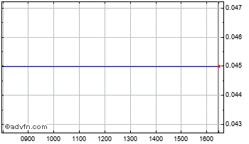 Intraday Insetco Chart