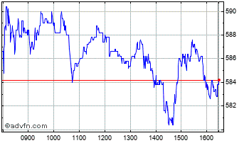 Intraday Informa Chart